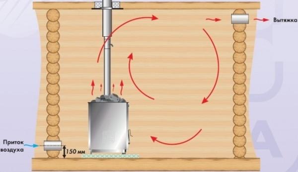 Вентиляция бани схема