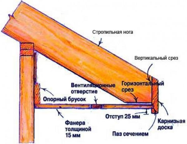 Отделка карнизов крыши