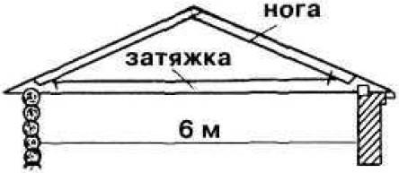 Висячие стропила конструкция и узлы