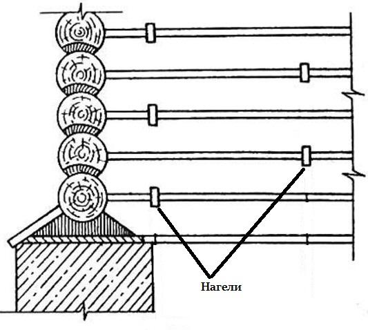Проекты бань из оцилиндрованного бревна
